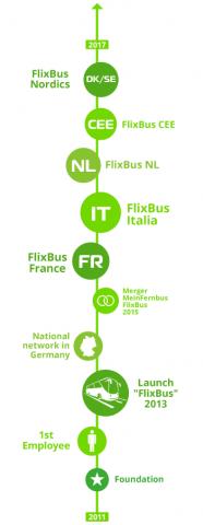 Vývoj společnosti FlixBus
